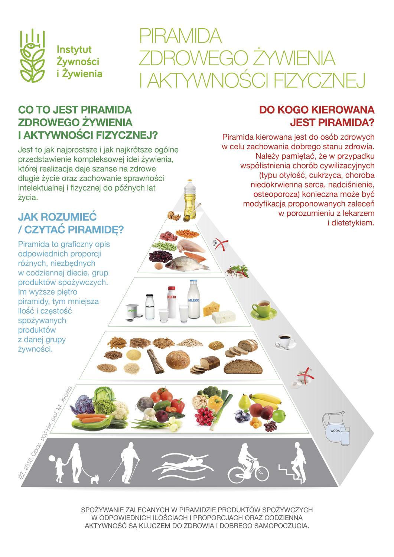 piramida-żywieniowa